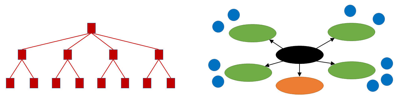 diagram showing the change from hierarchical structure to a hub network structure in SharePoint Online