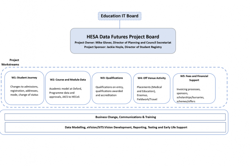 October 2018 HESA Data Futures project structure chart