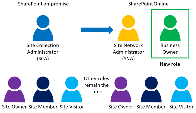 diagram showing the roles change from SharePoint on-premise to  SharePoint Online, indicating that SCA becomes SNA and Business Owner is a new role